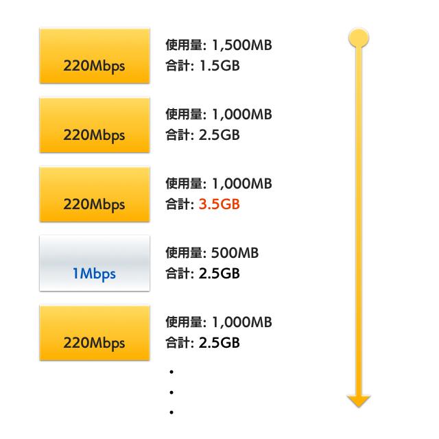 直近3日間3GB以上利用で制限のイメージ