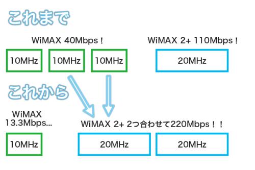 WiMAX 2+ キャリアアグリゲーション