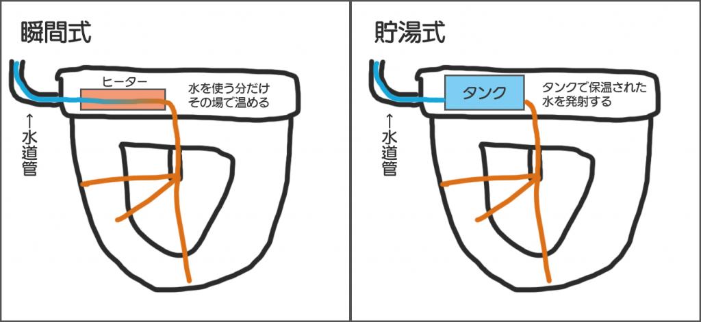 瞬間式と貯湯式の違いを表すわかりやすい図