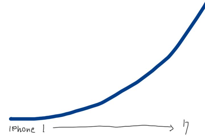 iPhoneの性能向上グラフ